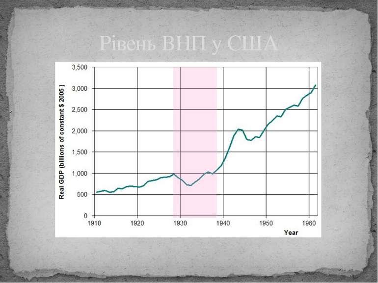 Рівень ВНП у США