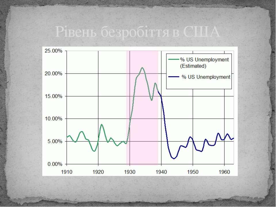 Рівень безробіття в США