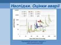 Наслідки. Оцінки аварії Радіаційний моніторинг показань з сайту Фукусімської АЕС