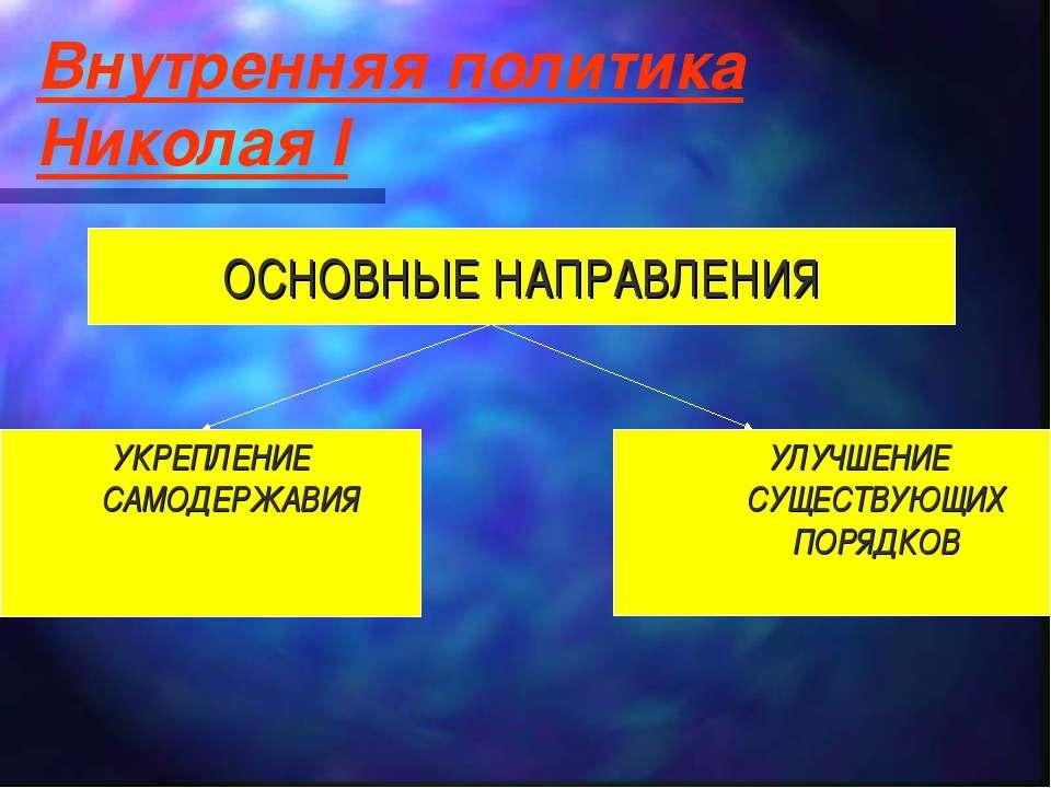 Внутренняя политика Николая I УКРЕПЛЕНИЕ САМОДЕРЖАВИЯ УЛУЧШЕНИЕ СУЩЕСТВУЮЩИХ ...
