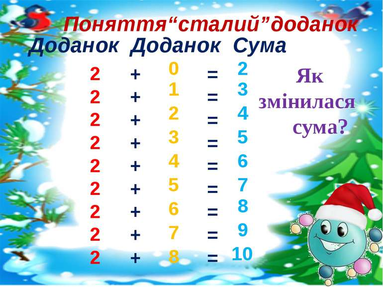 Доданок Доданок Сума 2 2 2 2 2 2 2 2 2 + + + + + + + + + 0 1 2 3 4 5 6 7 8 = ...