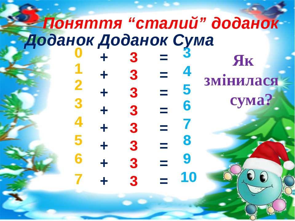 Доданок Доданок Сума + + + + + + + + 0 1 2 3 4 5 6 7 = = = = = = = = 3 4 5 6 ...