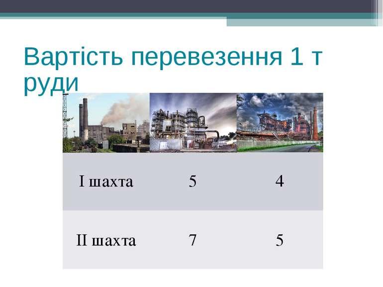 Вартість перевезення 1 т руди І шахта 5 4 ІІ шахта 7 5