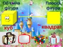 Плоска фігура Об'ємна фігура квадрат куб Які предмети схожі на куб?