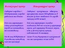 Фольклорні казки Літературні казки Створені народом і відображають народні уя...