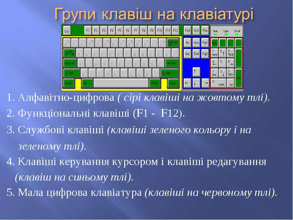 1. Алфавітно-цифрова ( сірі клавіші на жовтому тлі). 2. Функціональні клавіші...