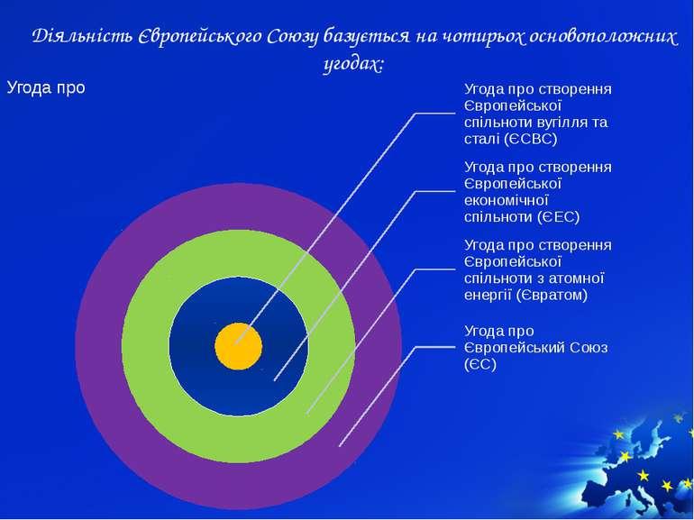 Діяльність Європейського Союзу базується на чотирьох основоположних угодах: