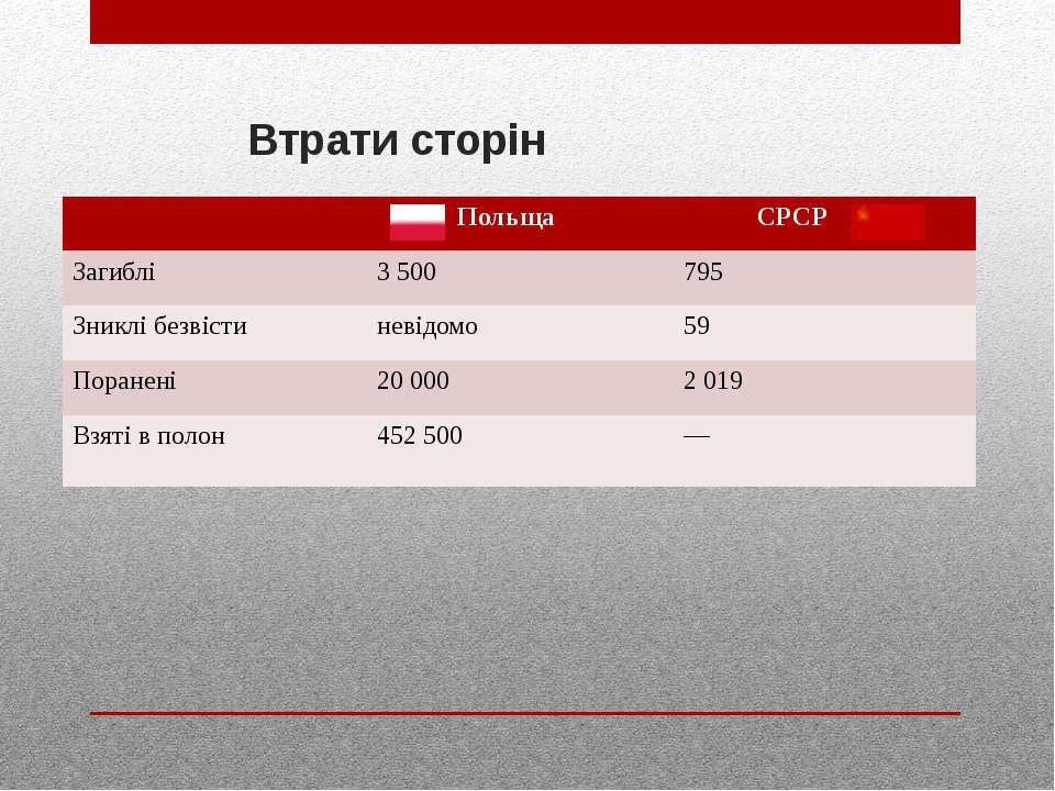Втрати сторін Польща СРСР Загиблі 3 500 795 Зниклібезвісти невідомо 59 Поране...