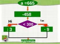 http://aida.ucoz.ru Так а =665 Ні -458 : 3 ∙ 9 < 300 відповідь