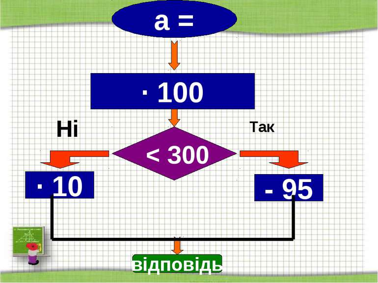 http://aida.ucoz.ru Так а = Ні ∙ 100 ∙ 10 - 95 < 300 відповідь