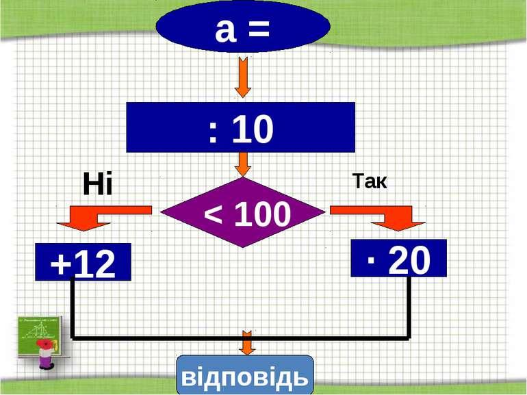 http://aida.ucoz.ru Так а = Ні : 10 +12 ∙ 20 < 100 відповідь