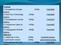 Хлопці: Бондаренко Богдан. 1995р. Середній рівень. Коротчук Олександр. 1996р....