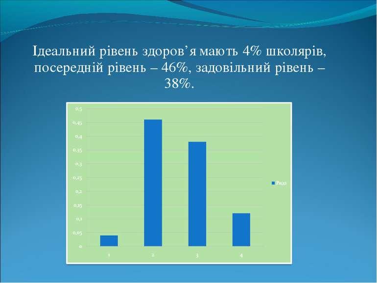 Ідеальний рівень здоров'я мають 4% школярів, посередній рівень – 46%, задовіл...