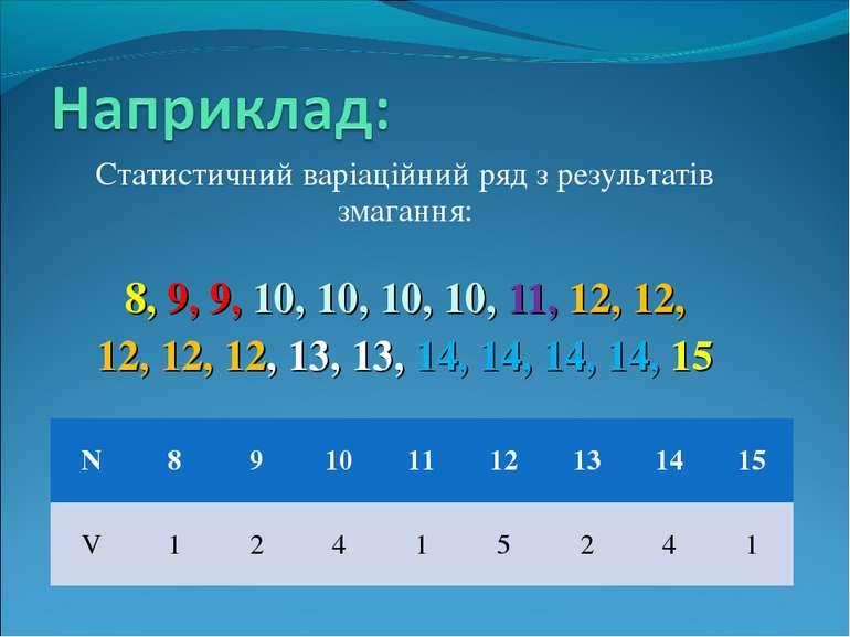 Статистичний варіаційний ряд з результатів змагання: 8, 9, 9, 10, 10, 10, 10,...
