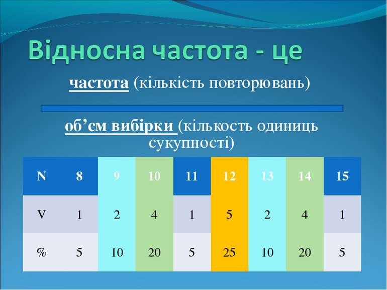 частота (кількість повторювань) об'єм вибірки (кількость одиниць сукупності) ...