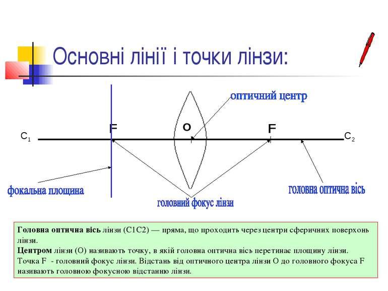 Основні лінії і точки лінзи: Головна оптична вісь лінзи (С1С2) — пряма, що пр...