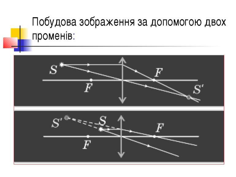 Побудова зображення за допомогою двох променів: