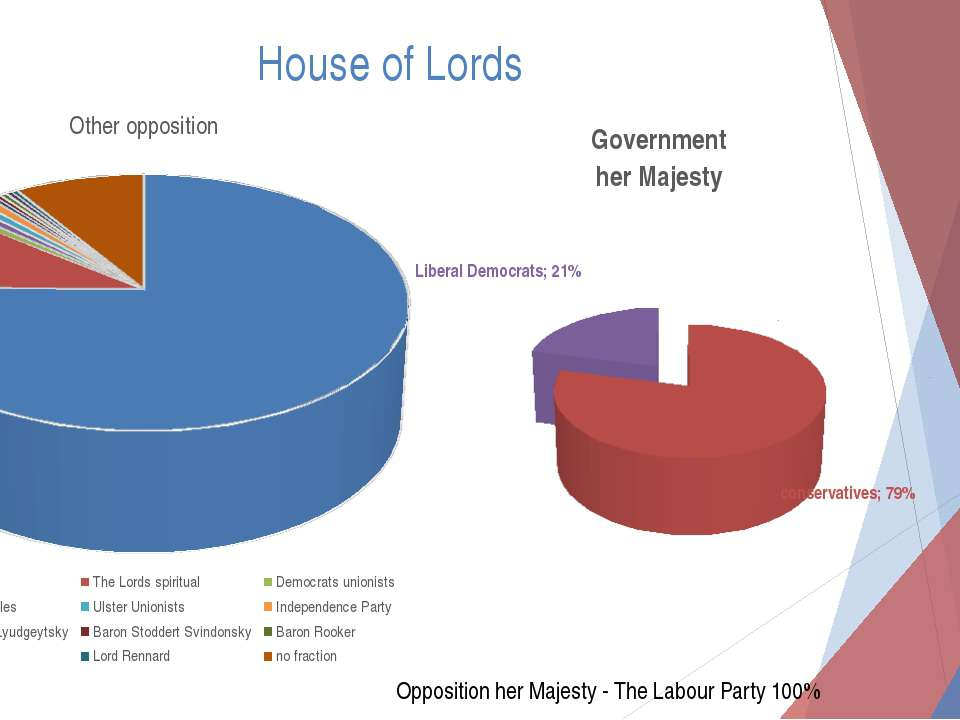 House of Lords Opposition her Majesty - The Labour Party 100%