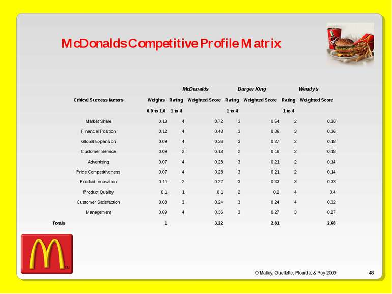 O'Malley, Ouellette, Plourde, & Roy 2009 * McDonalds Competitive Profile Matr...