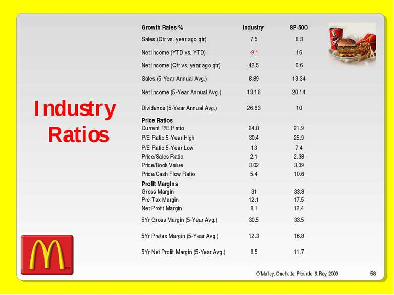 O'Malley, Ouellette, Plourde, & Roy 2009 * Industry Ratios Growth Rates % Ind...