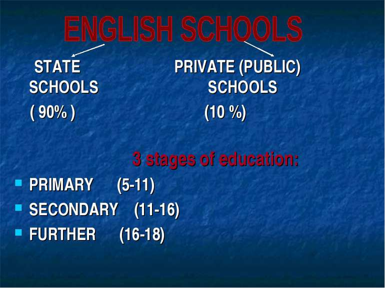 STATE PRIVATE (PUBLIC) SCHOOLS SCHOOLS ( 90% ) (10 %) 3 stages of education: ...