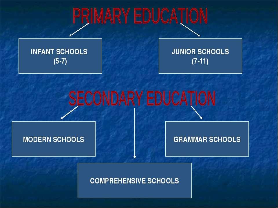 INFANT SCHOOLS (5-7) JUNIOR SCHOOLS (7-11) MODERN SCHOOLS GRAMMAR SCHOOLS COM...