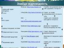 Знайди відповідність 1 Соціальний сервісзакладинок Флексум(http://www.flexum....