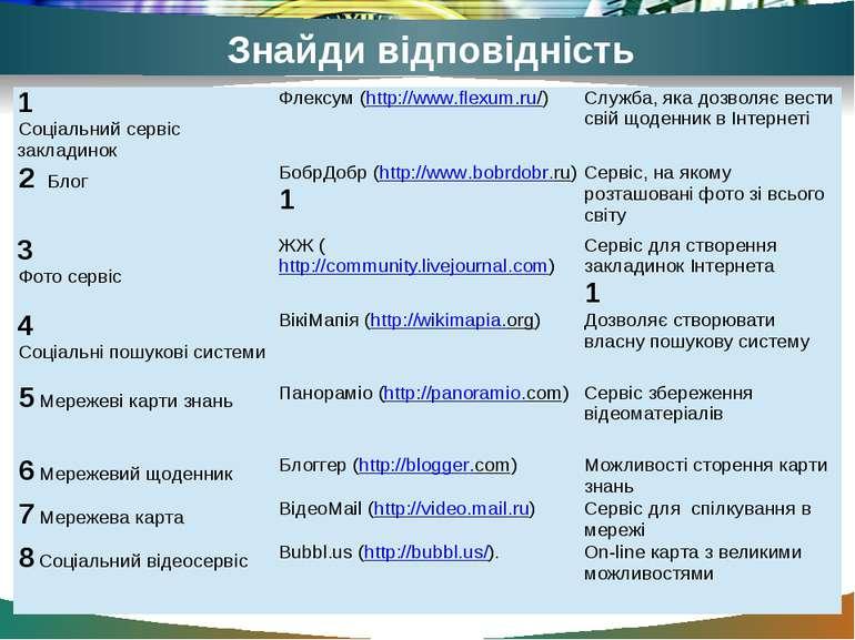 Знайди відповідність 1 Соціальний сервісзакладинок Флексум (http://www.flexum...