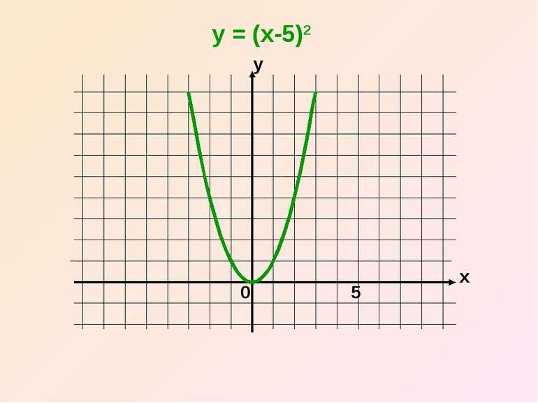 x y 0 y = (x-5)2 5