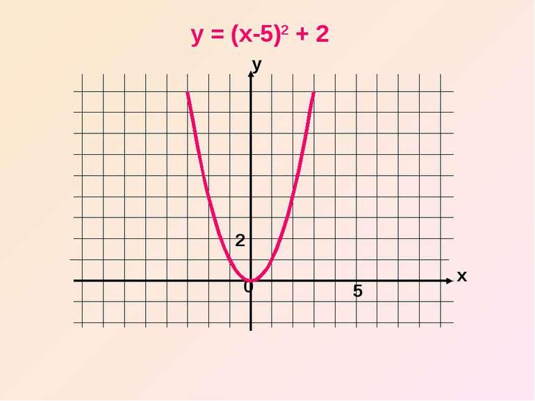 x y 0 y = (x-5)2 + 2 5 2