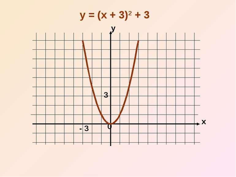 x y 0 y = (x + 3)2 + 3 - 3 3