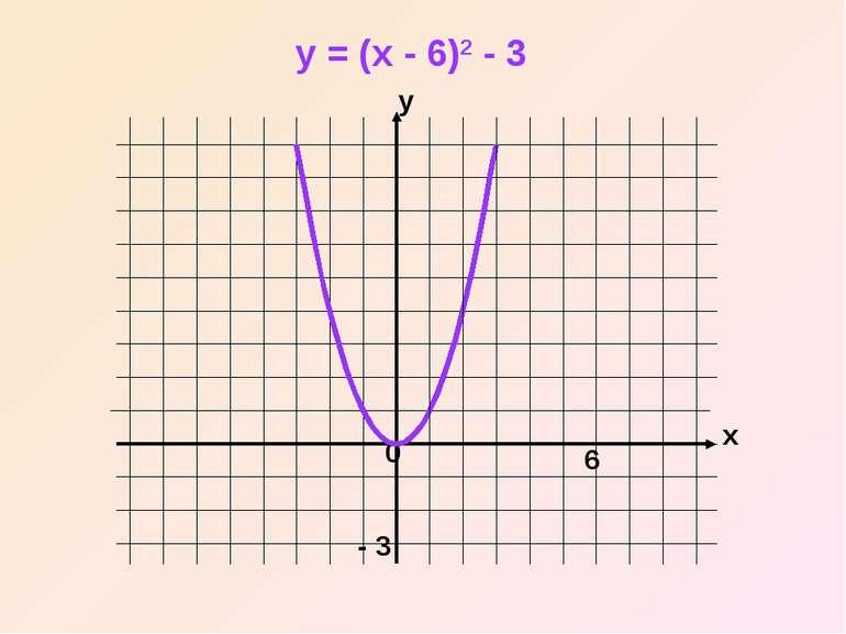 x y 0 y = (x - 6)2 - 3 - 3 6