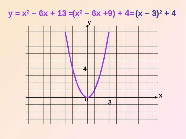 x y 0 y = x2 – 6x + 13 = (x2 – 6x +9) + 4= (x – 3)2 + 4 3 4