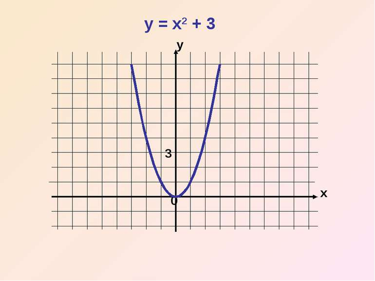 x y 0 y = x2 + 3 3