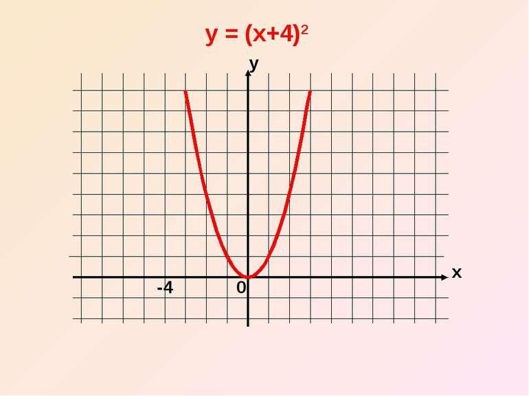 x y -4 y = (x+4)2 0