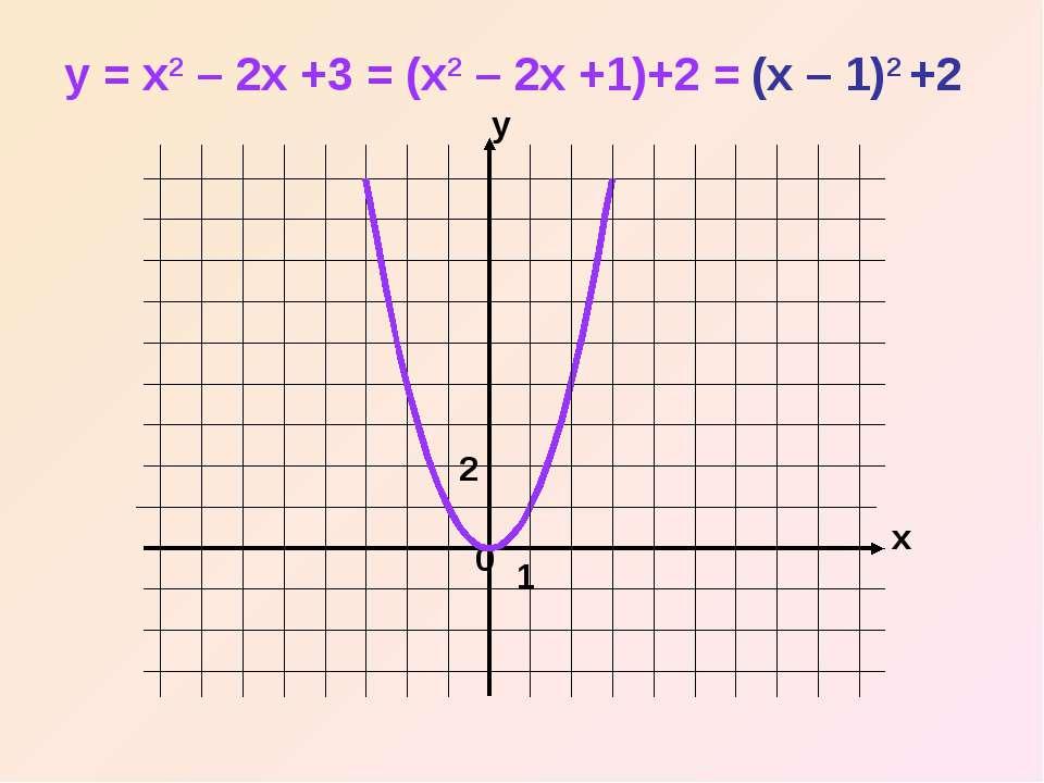 x y 0 y = x2 – 2x +3 = (x2 – 2x +1)+2 = (x – 1)2 +2 1 2
