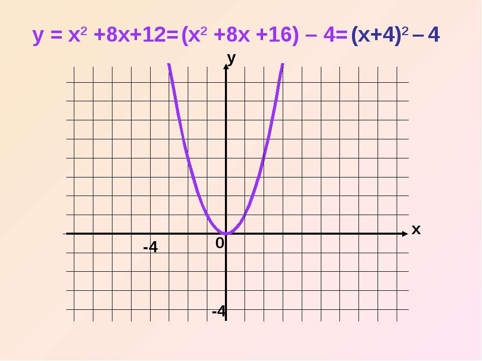 x y 0 y = x2 +8x+12= (x2 +8x +16) – 4= (x+4)2 – 4 -4 -4