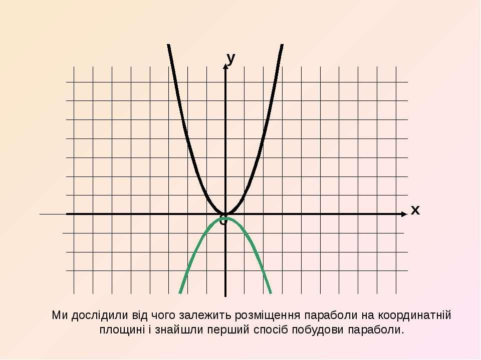 x y 0 Ми дослідили від чого залежить розміщення параболи на координатній площ...