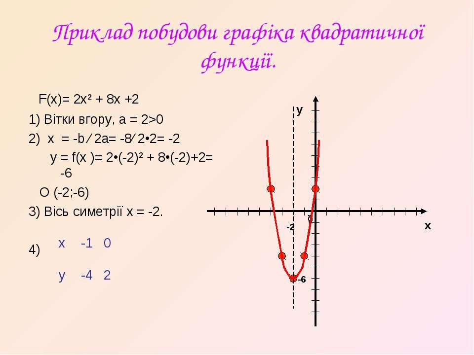 Приклад побудови графіка квадратичної функції. F(x)= 2x² + 8x +2 1) Вітки вго...