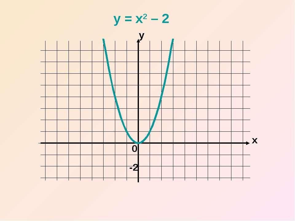 x y 0 y = x2 – 2 -2