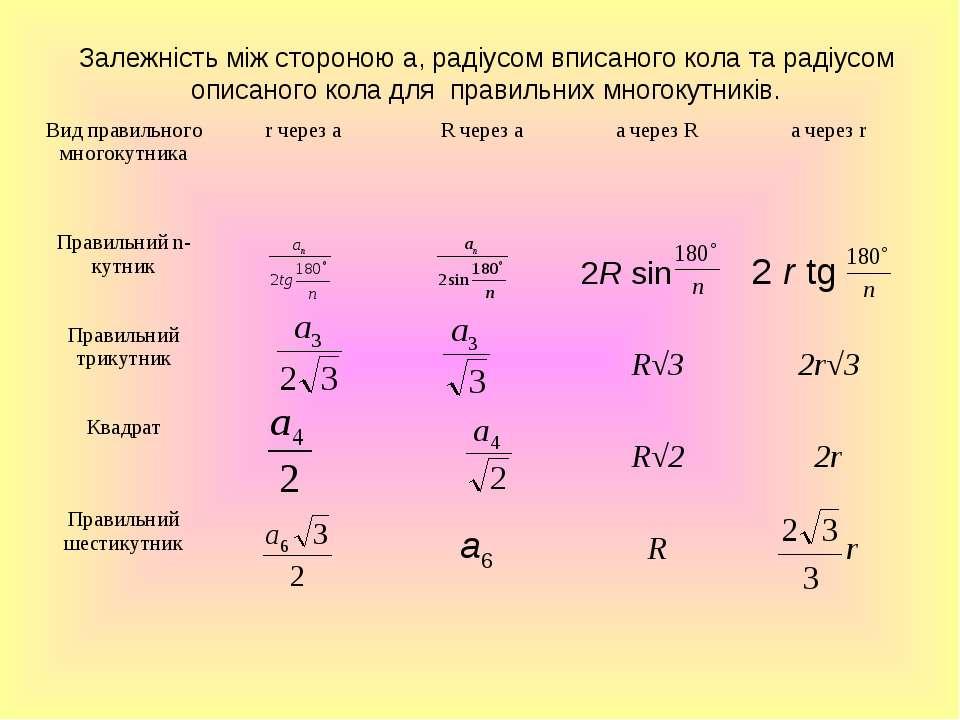 Залежність між стороною а, радіусом вписаного кола та радіусом описаного кола...