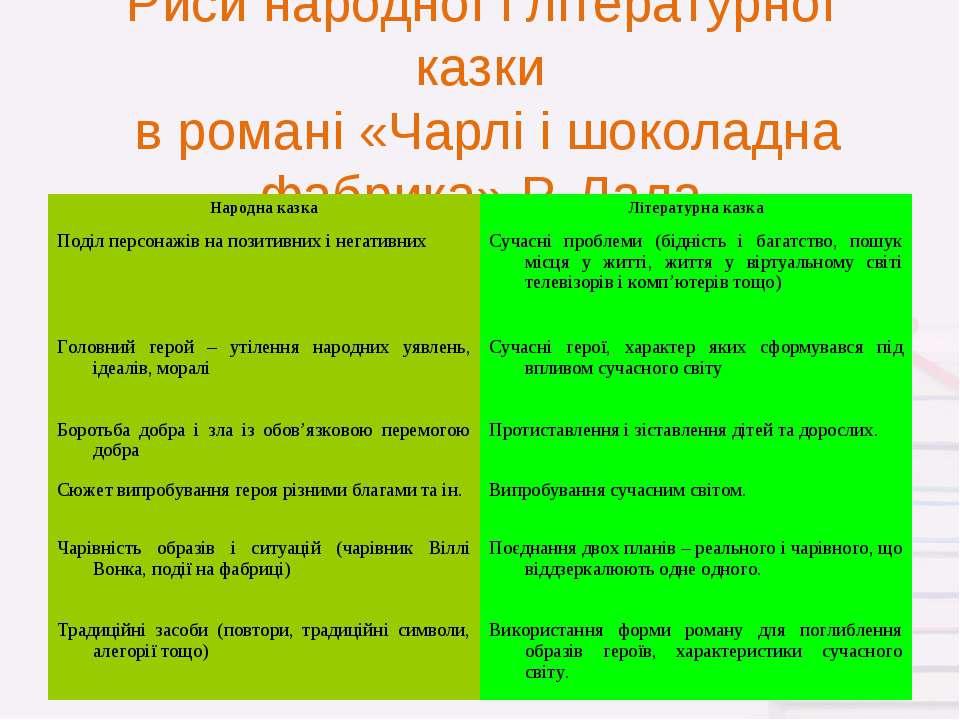 Риси народної і літературної казки в романі «Чарлі і шоколадна фабрика» Р. Дала