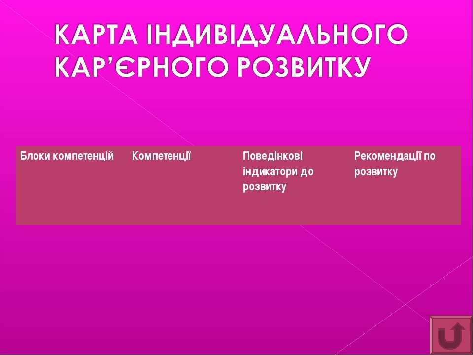 Блоки компетенцій Компетенції Поведінкові індикатори до розвитку Рекомендації...