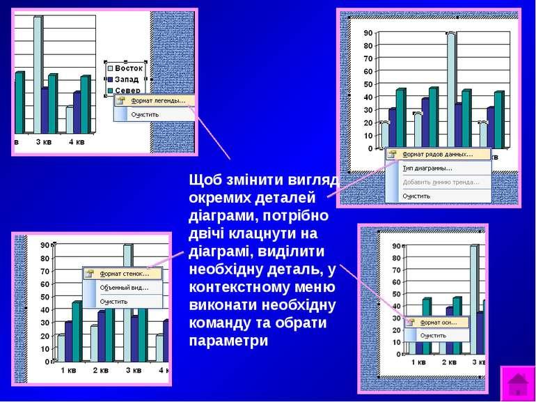 Щоб змінити вигляд окремих деталей діаграми, потрібно двічі клацнути на діагр...