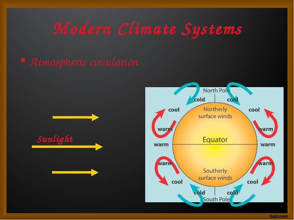 Modern Climate Systems Atmospheric circulation Sunlight