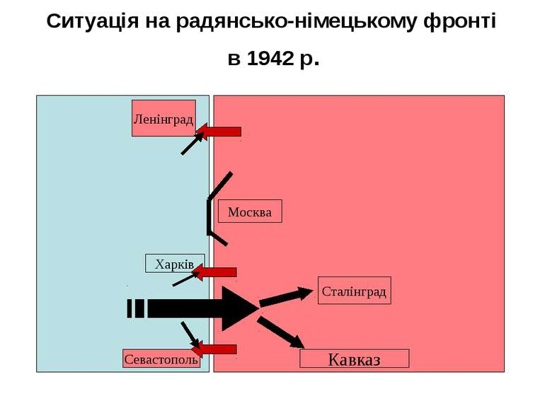Ситуація на радянсько-німецькому фронті в 1942 р. Ленінград Москва Харків Сев...