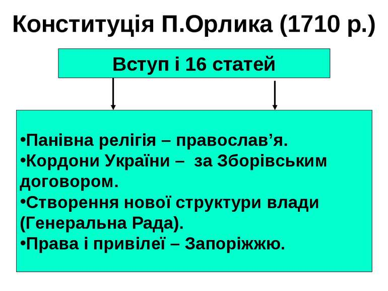 Конституція П.Орлика (1710 р.) Вступ і 16 статей Панівна релігія – православ'...
