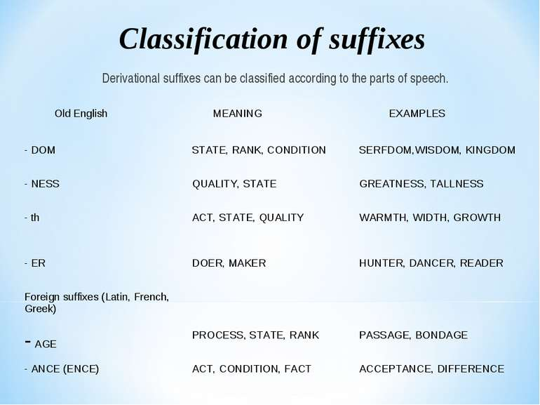 Derivational suffixes can be classified according to the parts of speech. Cla...