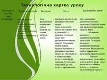 Технологічна картка уроку . Культурно-логічна тема Лінгвістична тема Тип урок...