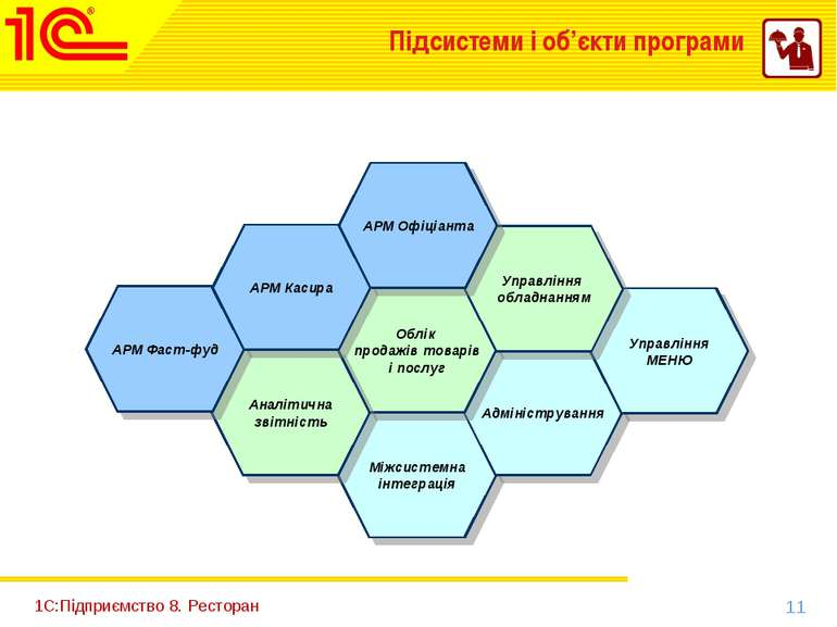 1С:Підприємство 8. Ресторан Міжсистемна інтеграція Адміністрування Управління...
